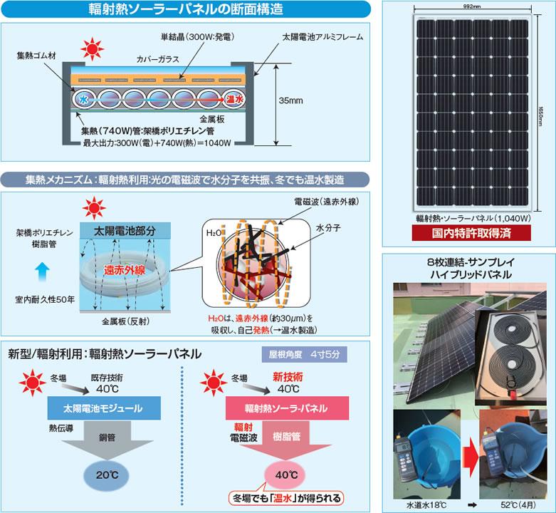 輻射熱ソーラーパネルの断面構造