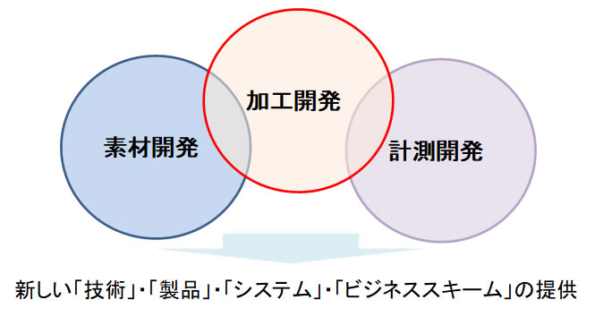 研究開発の方向性